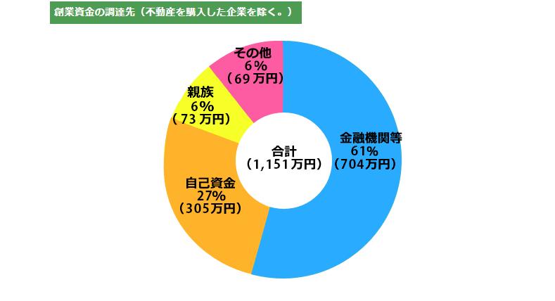 開業時の借入先グラフ(日本政策金融公庫 総合研究所調べ)